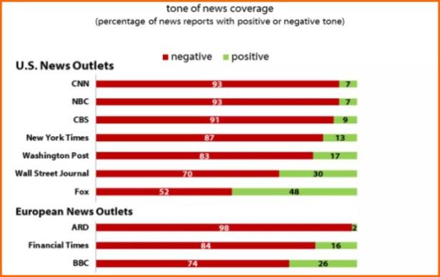 media bias graph