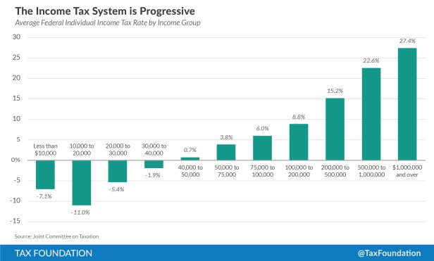 Tax Progressive